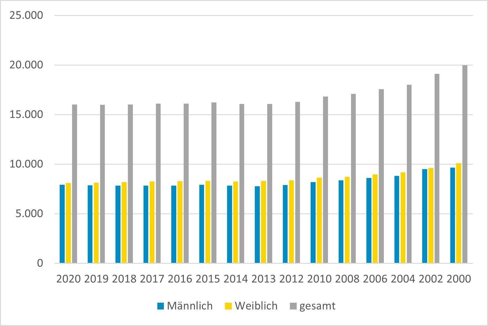 Entwicklung der Einwohnerzahlen von Lübbenau/Spreewald