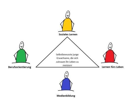 4 Entwicklungsschwerpunkte