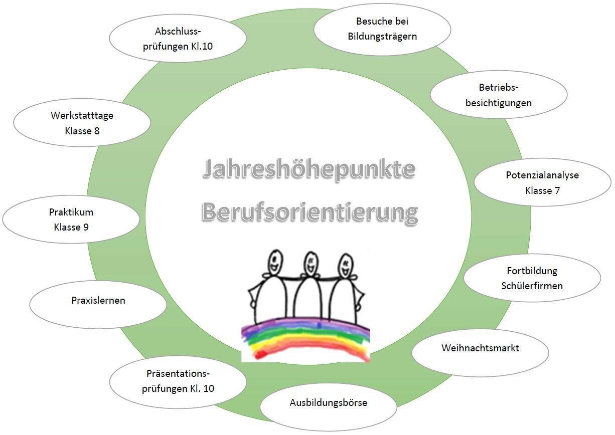 Berufsorientierung (PDF)