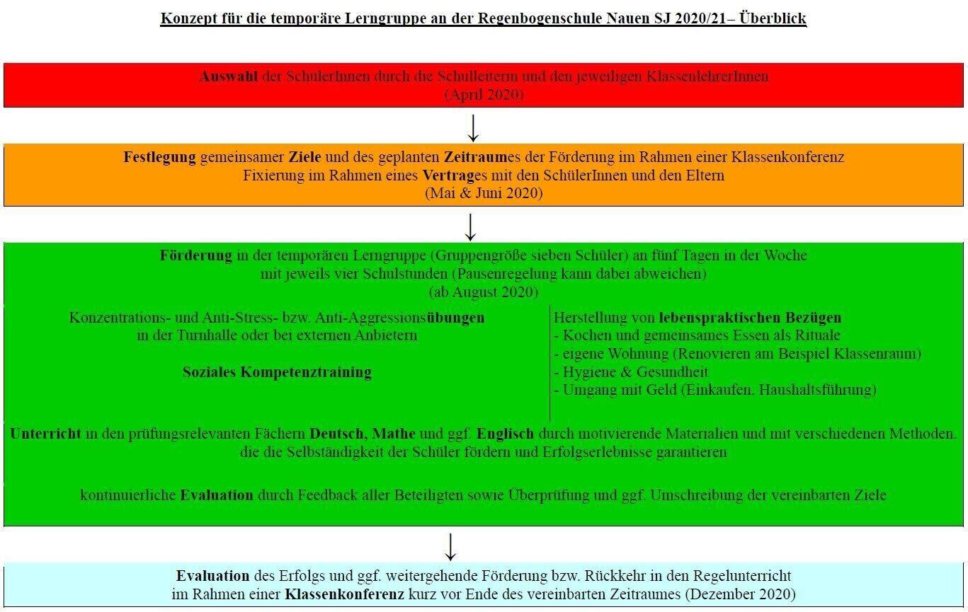 Temporäre Lerngruppe (PDF)