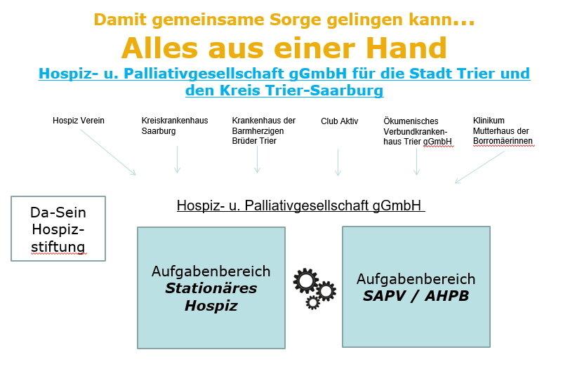 Organigram_HPG