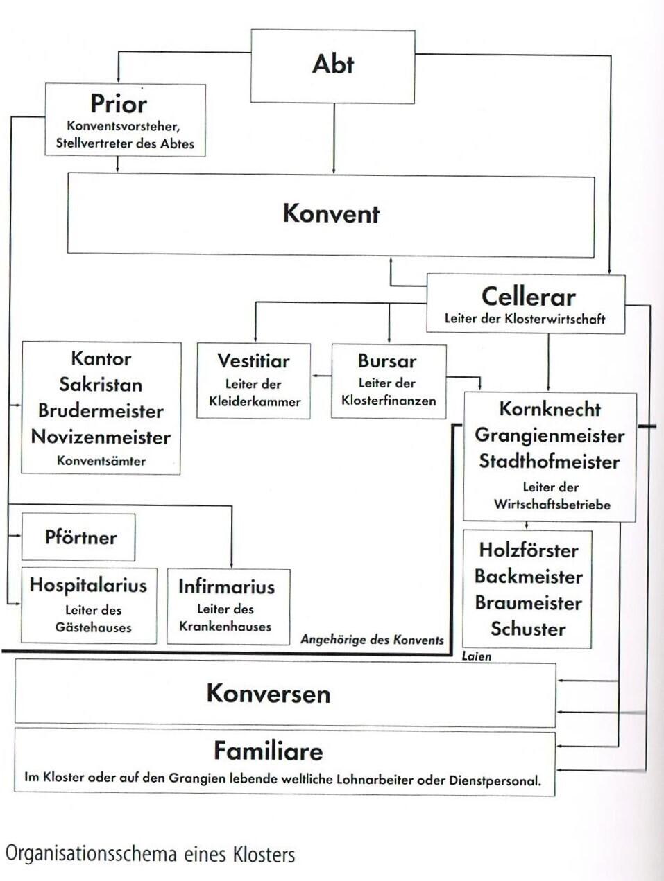 Organisationsschema eines KLosters