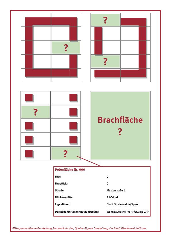 Piktogrammatische Darstellung Baulandkataster
