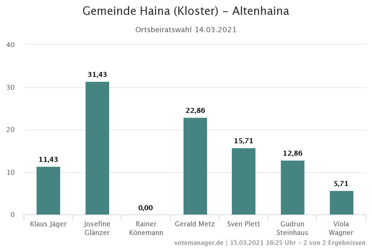 Gemeinde Haina _Kloster_ - Altenhaina