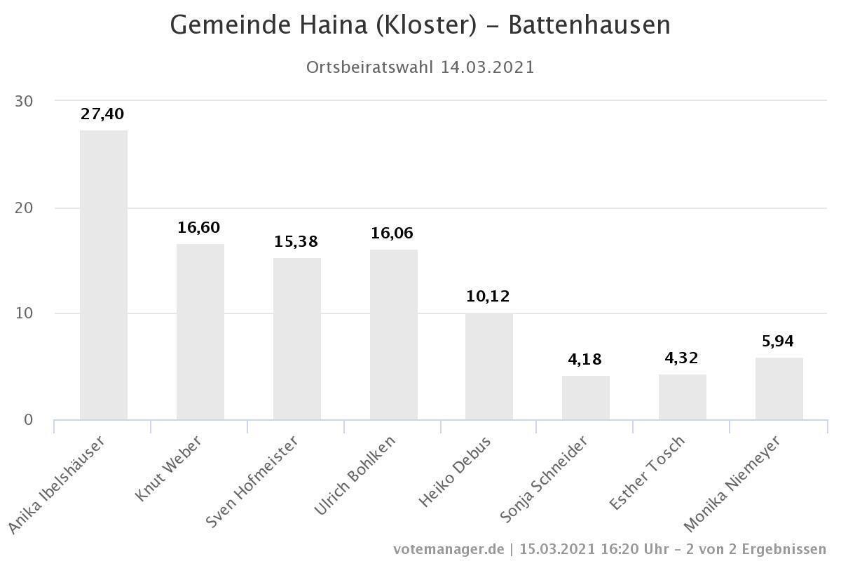 Ortsbeiratswahl Battenhausen