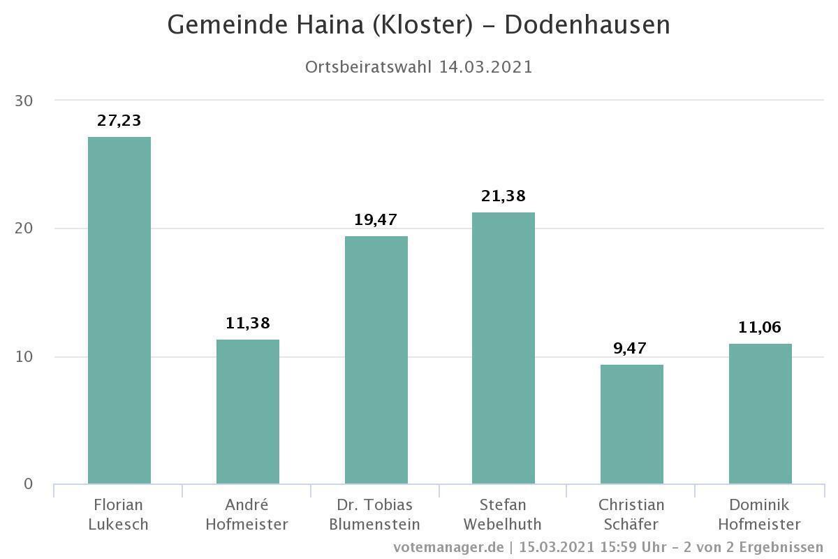 Ortsbeiratswahl Dodenhausen
