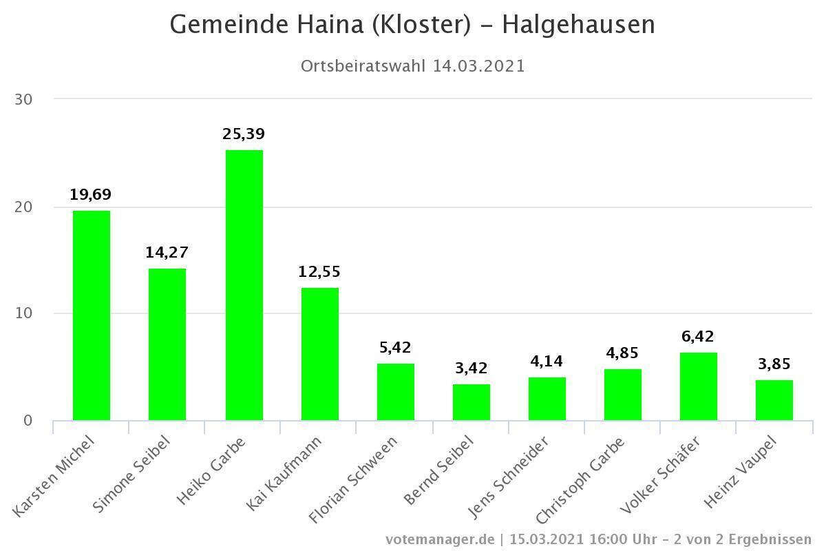 Ortsbeiratswahl Halgehausen