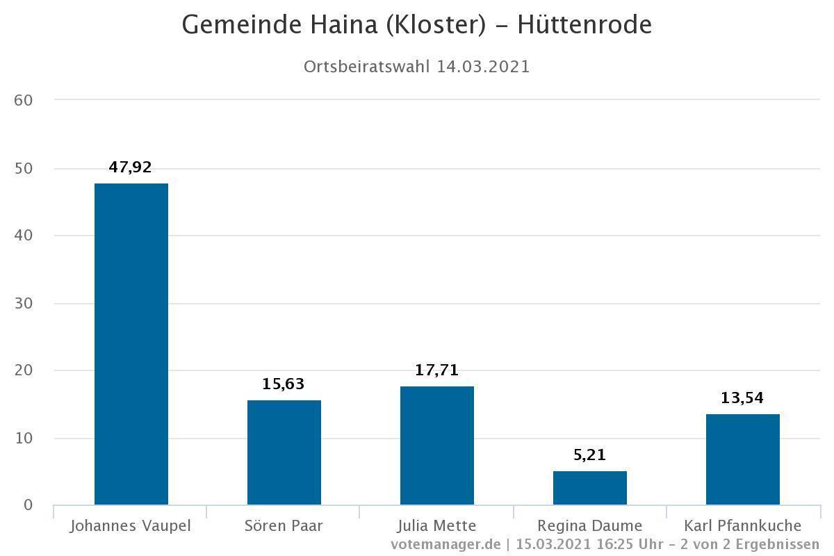 Ortsbeiratswahl Hüttenrode
