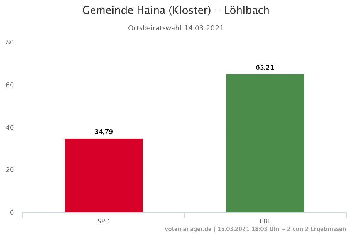 Ortsbeiratswahl Löhlbach