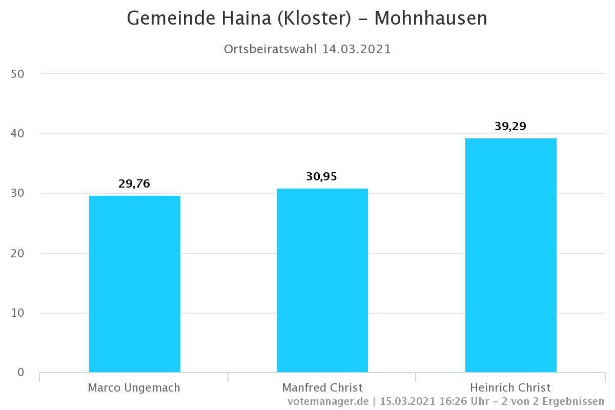 Ortsbeiratswahl Mohnhausen