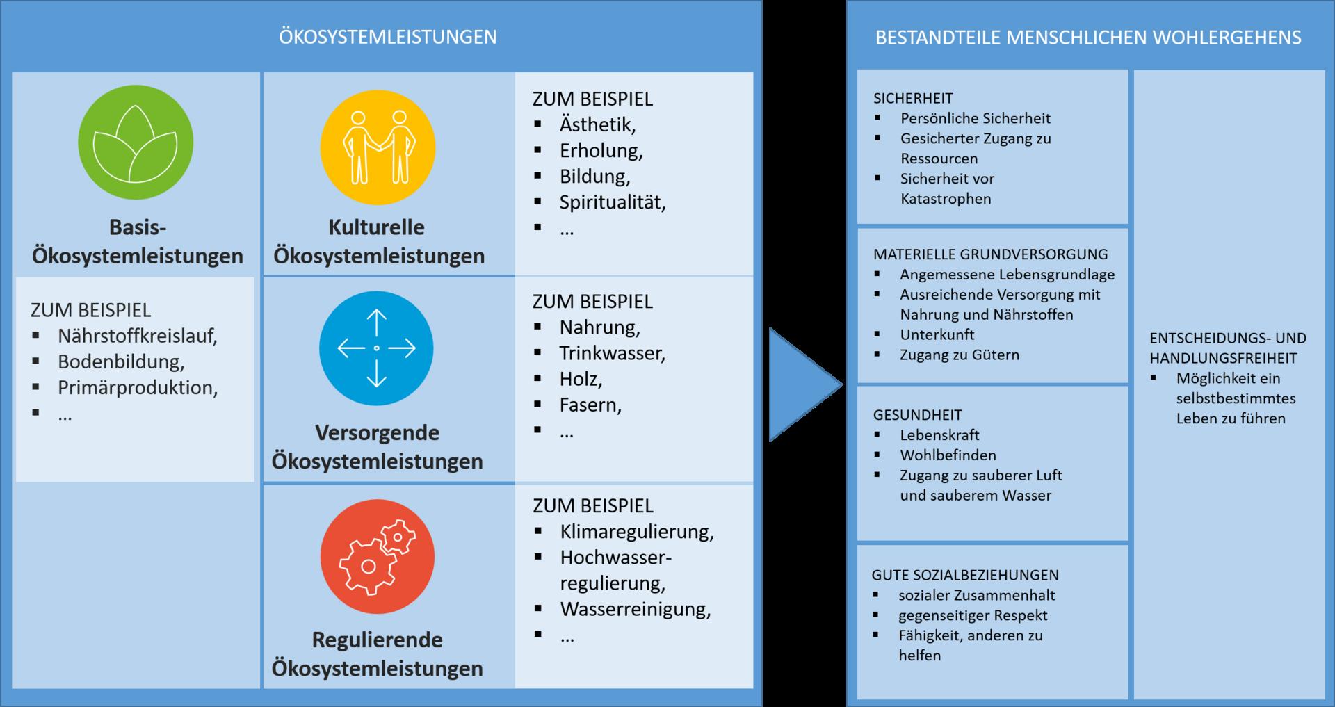 Ökosystemleistungskonzept