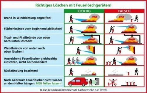 Richtiges Löschen (Quelle: Bundesverband Brandschutz-Fachbetriebe e.V.)