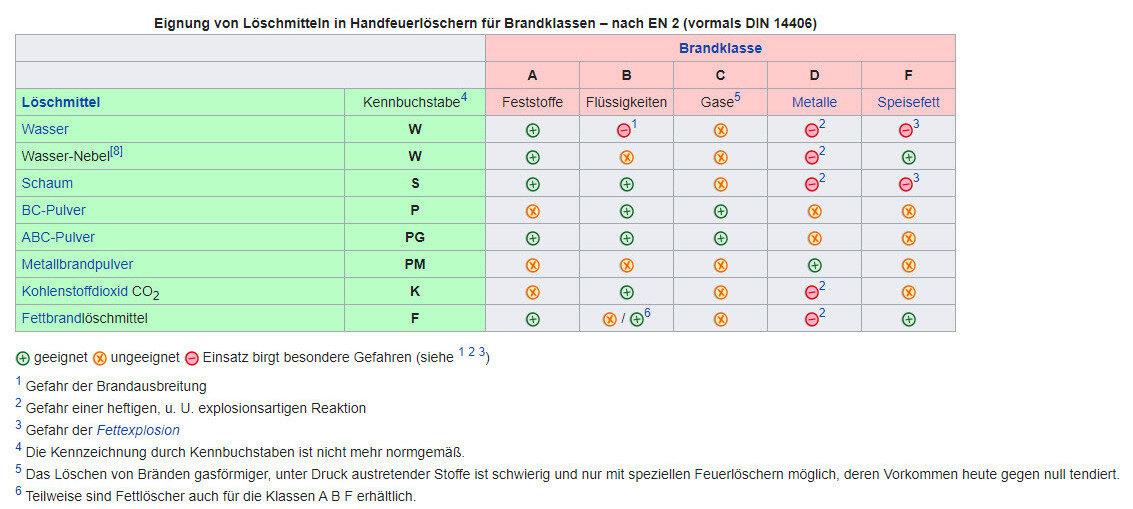 Eignung von Feuerlöschern (Quelle: Wikipedia)