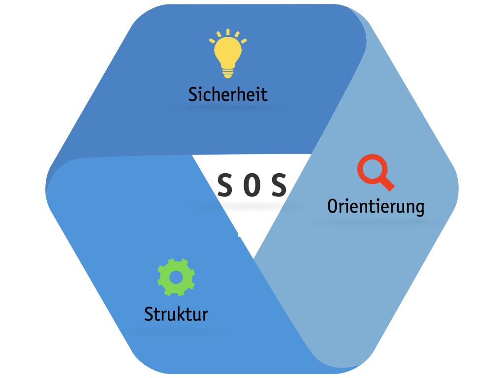 SOS Langner