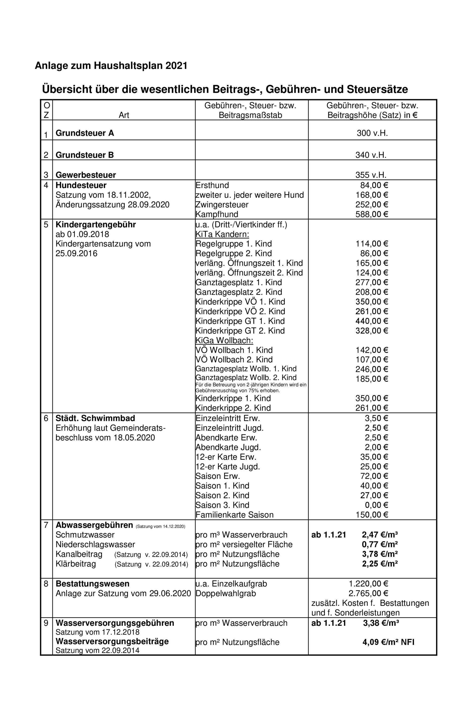 Beitrags-Gebühren-Steuersätze2021